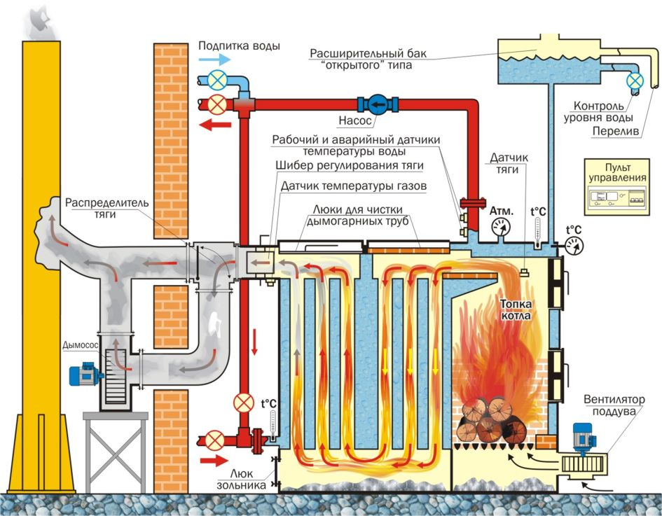 Система отопления нс использованием твердотопливного котла.